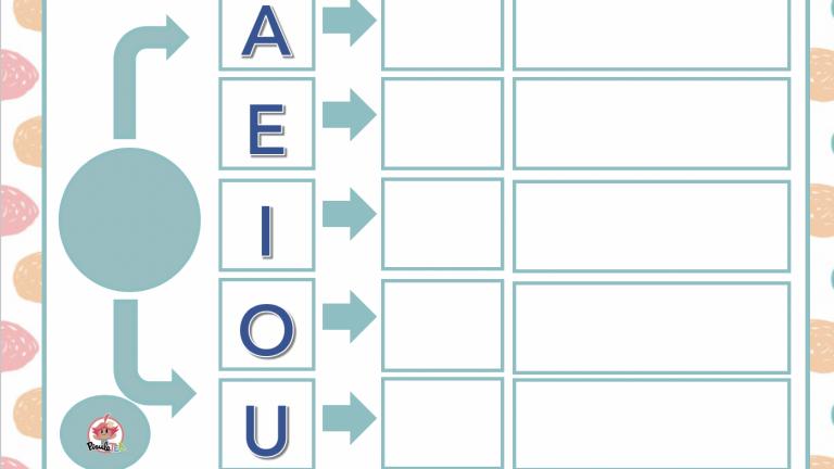Panel para formar sílabas directas, inversas y trabadas